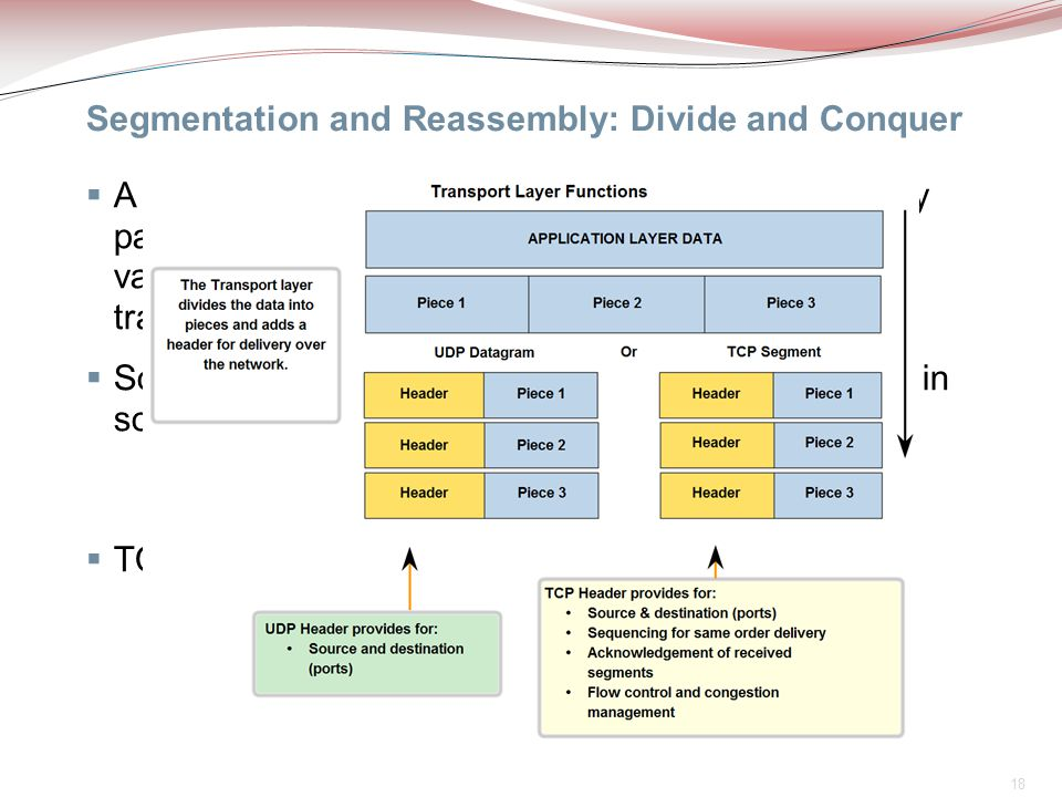 Segmentation and Reassembly: Divide and Conquer