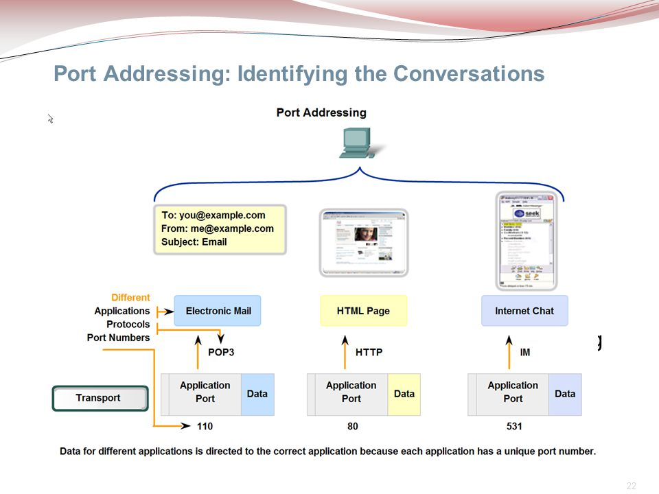 Port Addressing: Identifying the Conversations