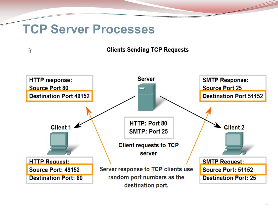 TCP Server Processes It is common for a server to provide more than one service, such as a web server and an FTP server, at the same time.