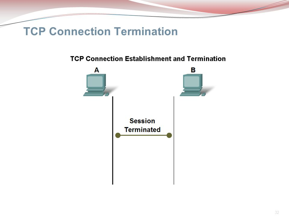 TCP Connection Termination