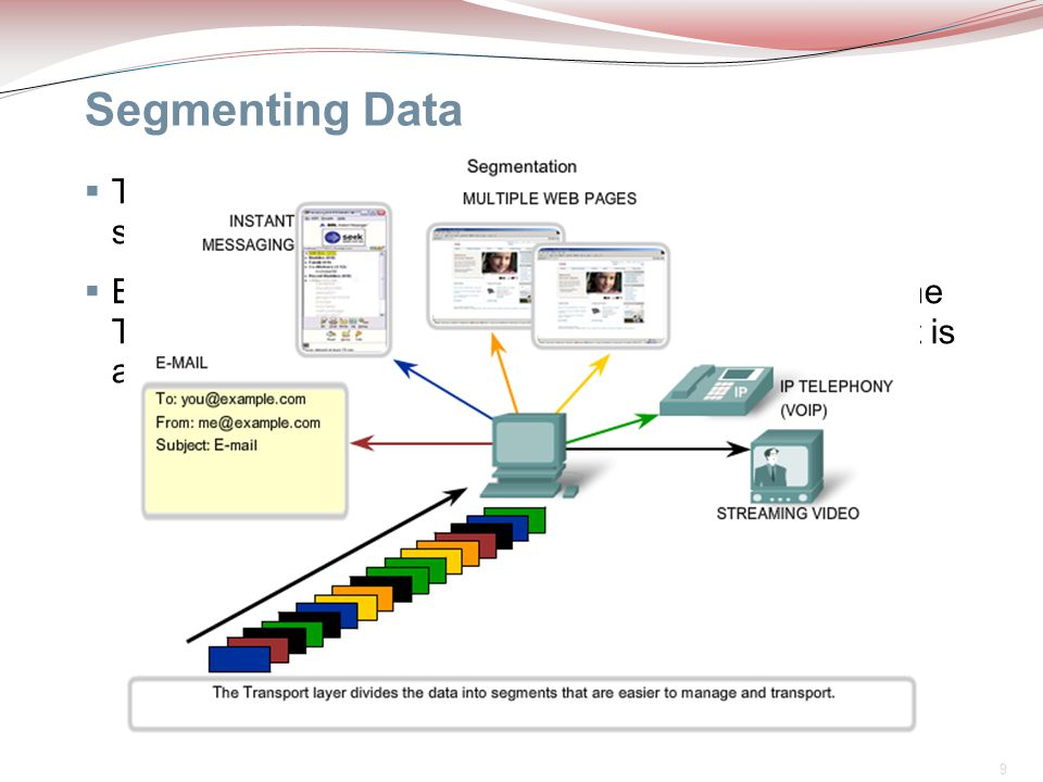 Segmenting Data The Transport layer protocols describe services that segment this data from the Application layer.