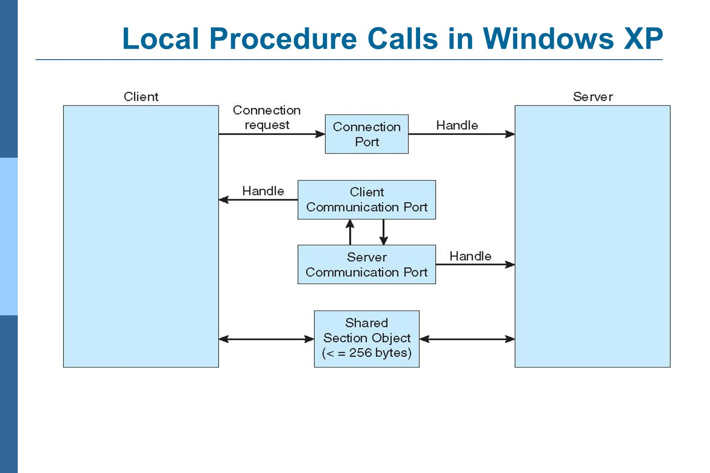 Local Procedure Calls in Windows XP