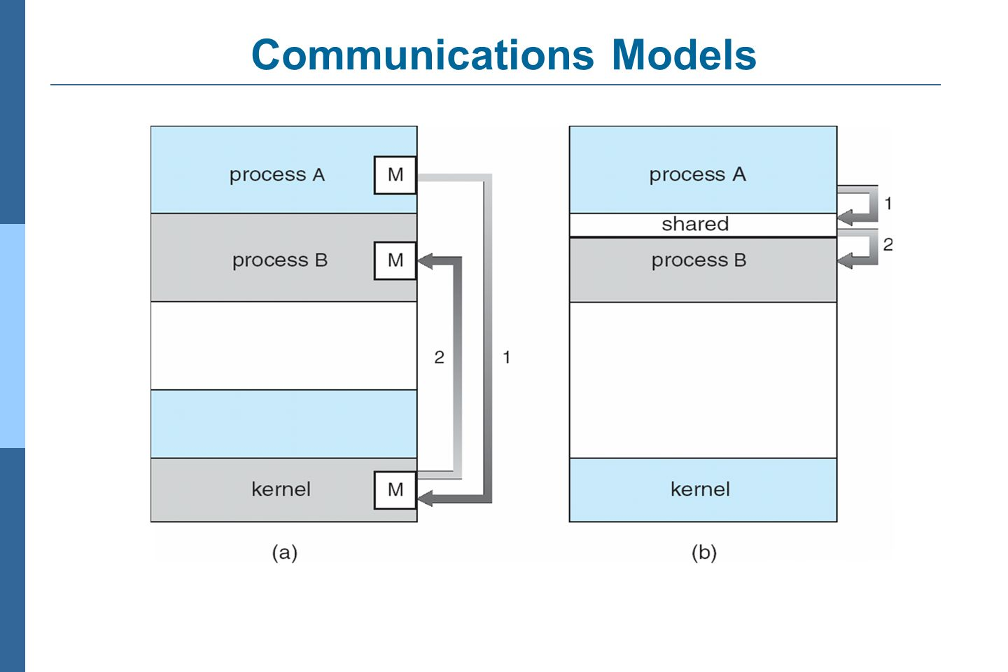 Communications Models