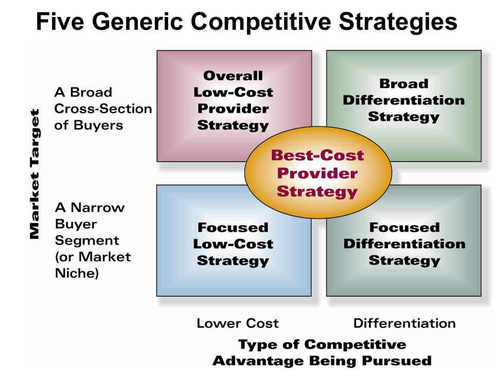 Five Generic Competitive Strategies