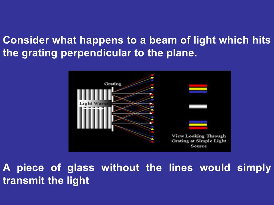 Consider what happens to a beam of light which hits the grating perpendicular to the plane.