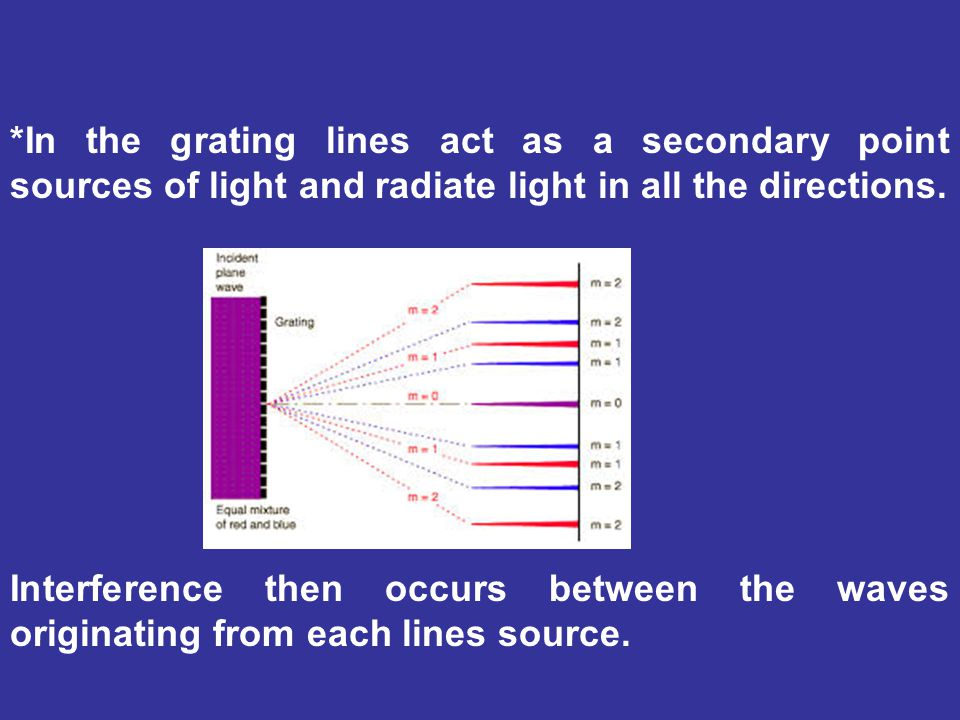 *In the grating lines act as a secondary point sources of light and radiate light in all the directions.