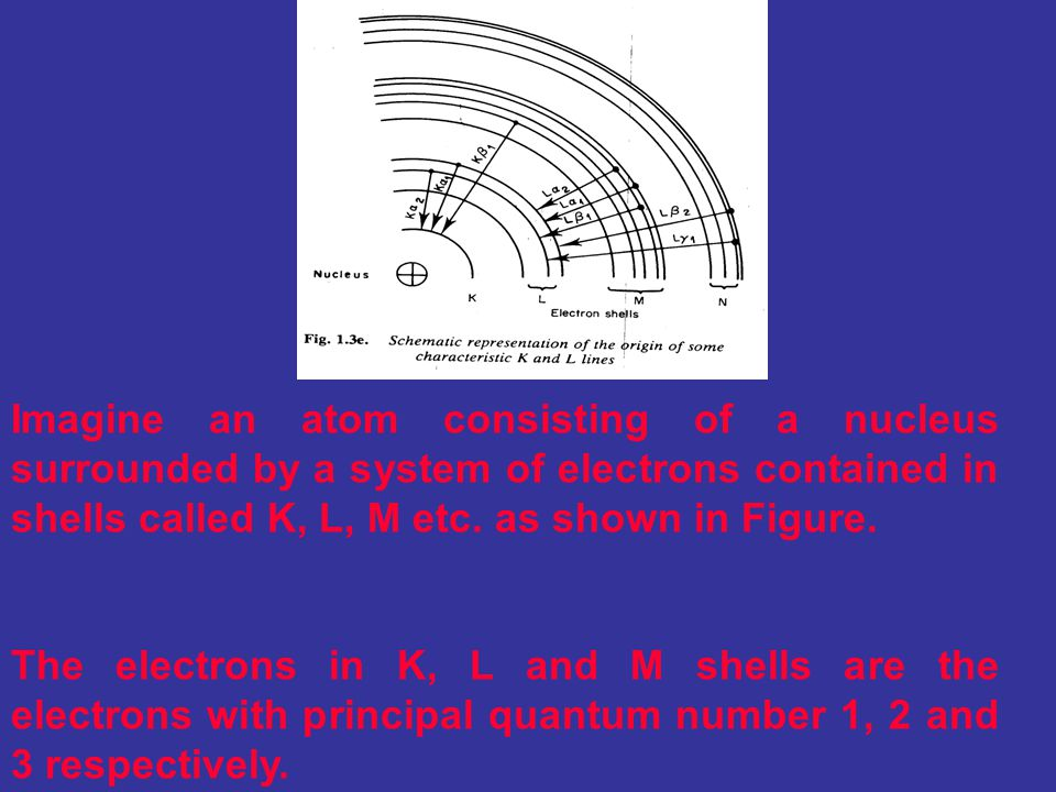 Imagine an atom consisting of a nucleus surrounded by a system of electrons contained in shells called K, L, M etc. as shown in Figure.