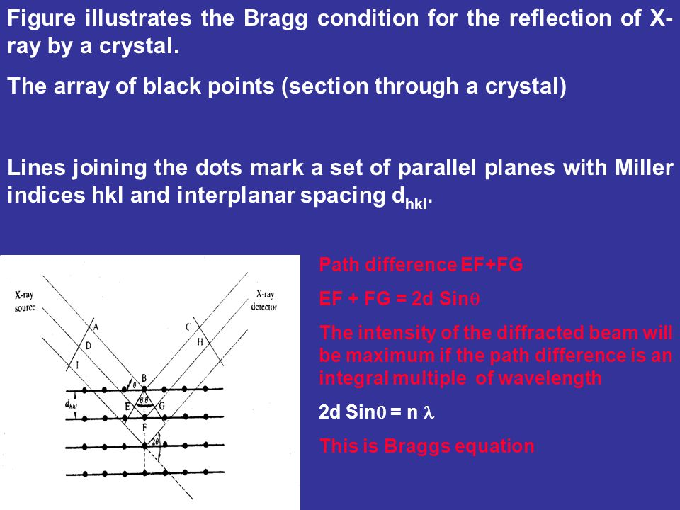 The array of black points (section through a crystal)