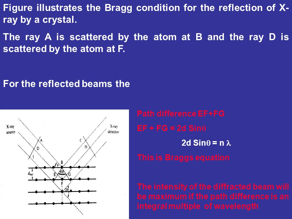 For the reflected beams the