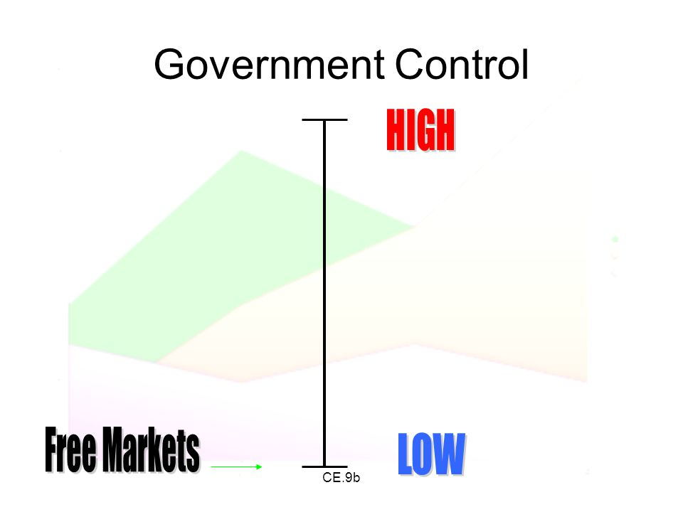 Government Control HIGH Free Markets LOW CE.9b