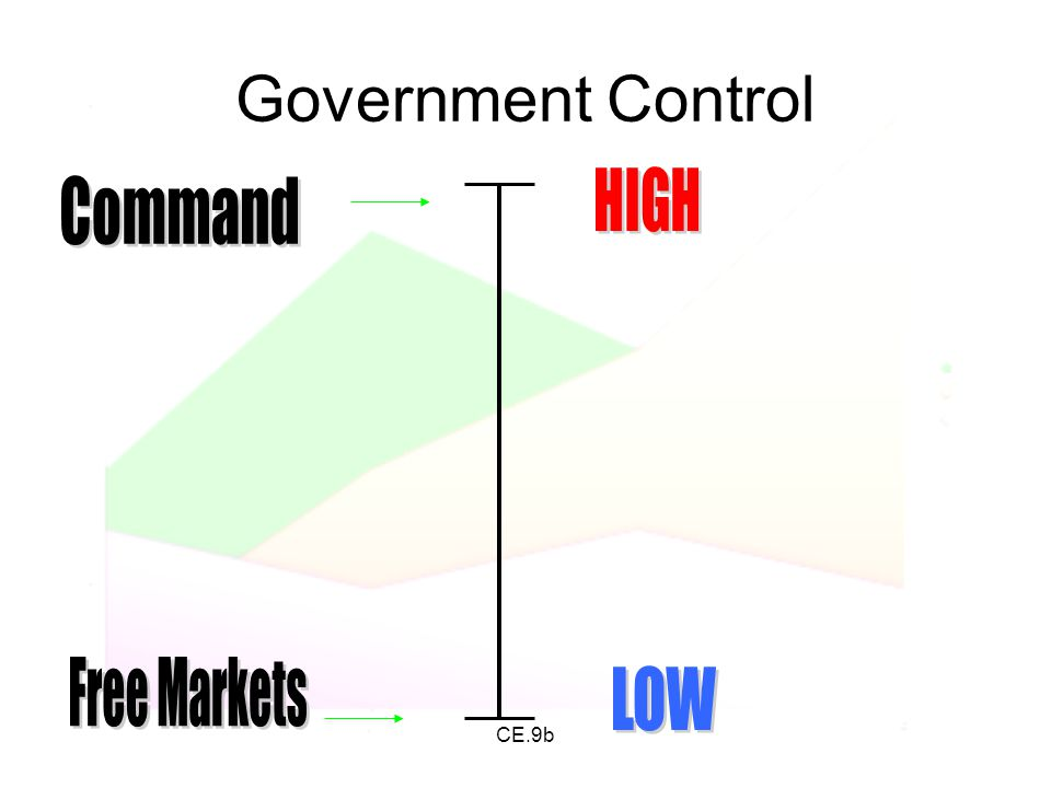 Government Control HIGH Command Free Markets LOW CE.9b