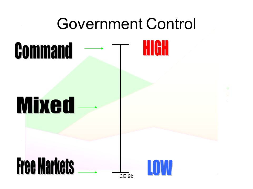 Government Control HIGH Command Mixed Free Markets LOW CE.9b