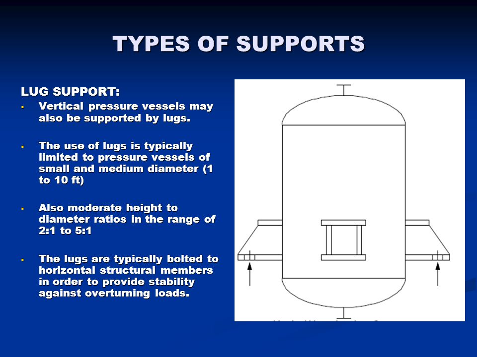 TYPES OF SUPPORTS LUG SUPPORT: