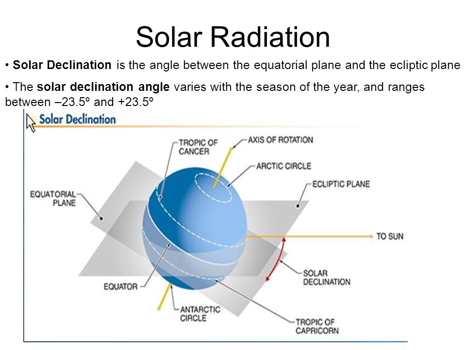 Solar Radiation Solar Declination is the angle between the equatorial plane and the ecliptic plane.