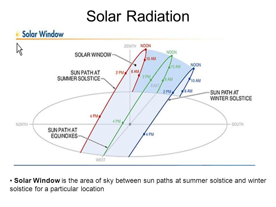 Solar Radiation Solar Window is the area of sky between sun paths at summer solstice and winter solstice for a particular location.