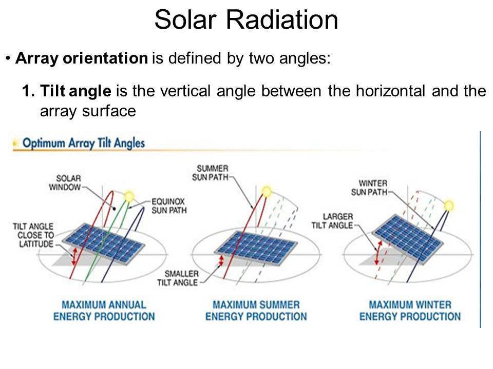 Solar Radiation Array orientation is defined by two angles: