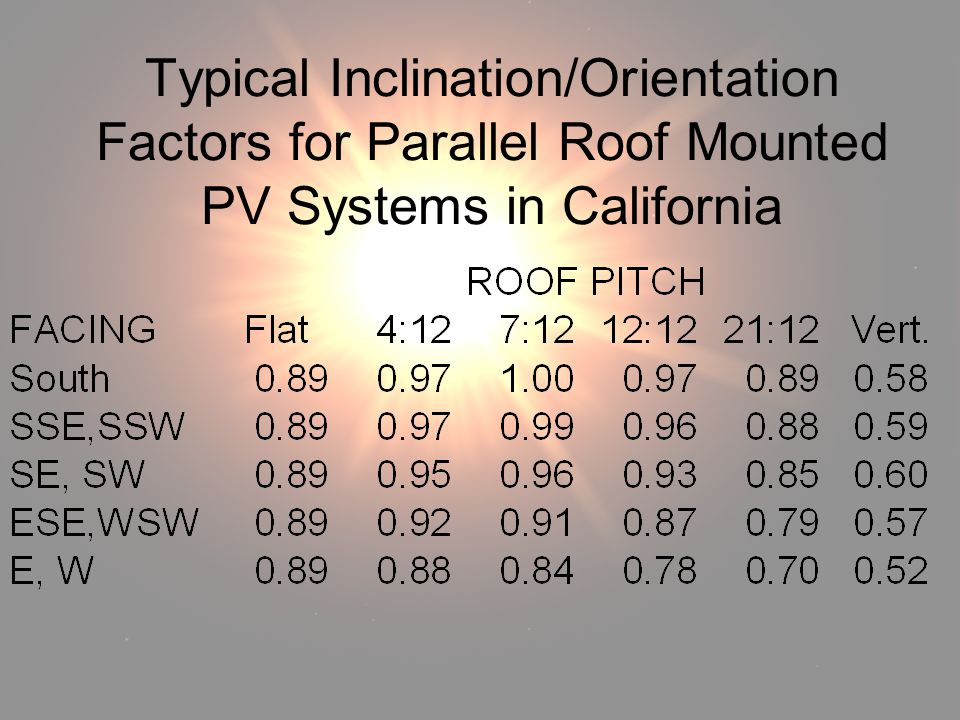 Solar Radiation Typical Inclination/Orientation Factors for Parallel Roof Mounted PV Systems in California.