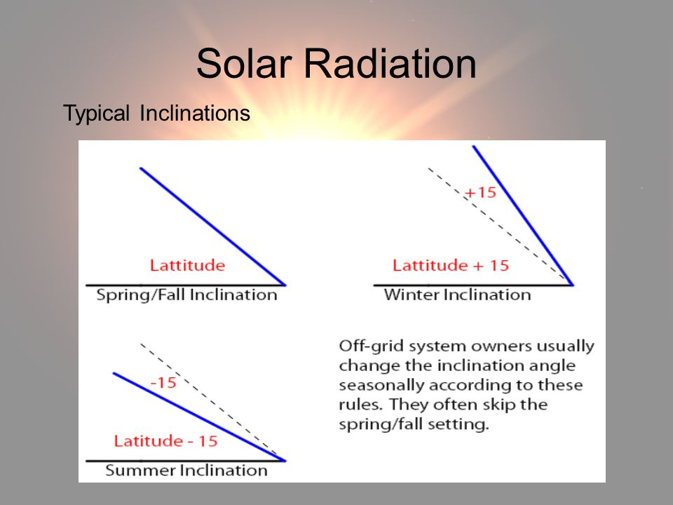 Solar Radiation Solar Radiation Typical Inclinations