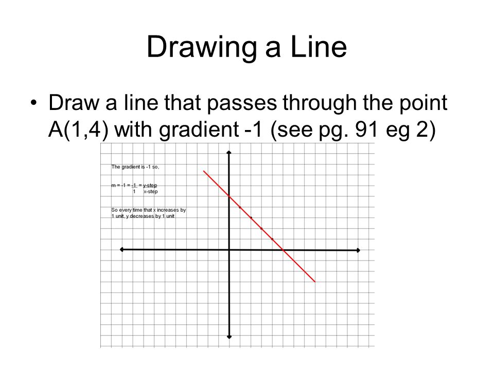 Drawing a Line Draw a line that passes through the point A(1,4) with gradient -1 (see pg. 91 eg 2)