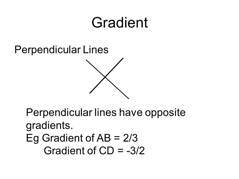 Gradient Perpendicular Lines
