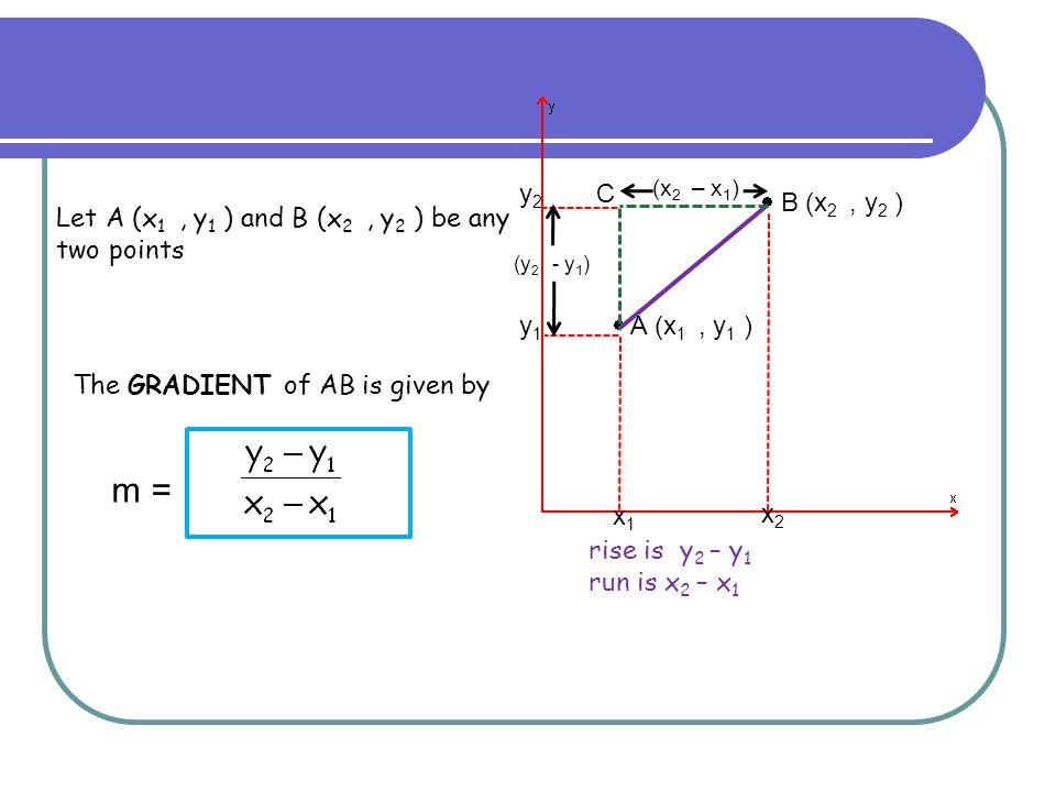 y2 C. (x2 – x1)  B (x2 , y2 ) Let A (x1 , y1 ) and B (x2 , y2 ) be any two points. (y2 - y1)