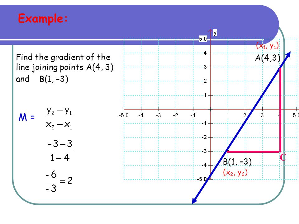 Example: (x1, y1) Find the gradient of the line joining points A(4, 3) and B(1, –3) A(4,3) •