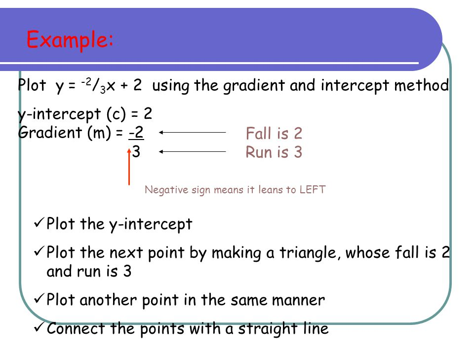 Plot y = -2/3x + 2 using the gradient and intercept method