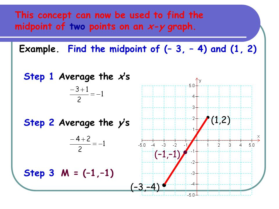This concept can now be used to find the midpoint of two points on an x-y graph.