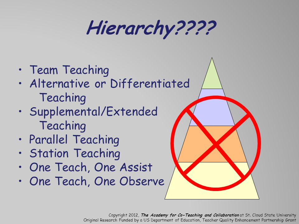 Hierarchy Team Teaching Alternative or Differentiated Teaching