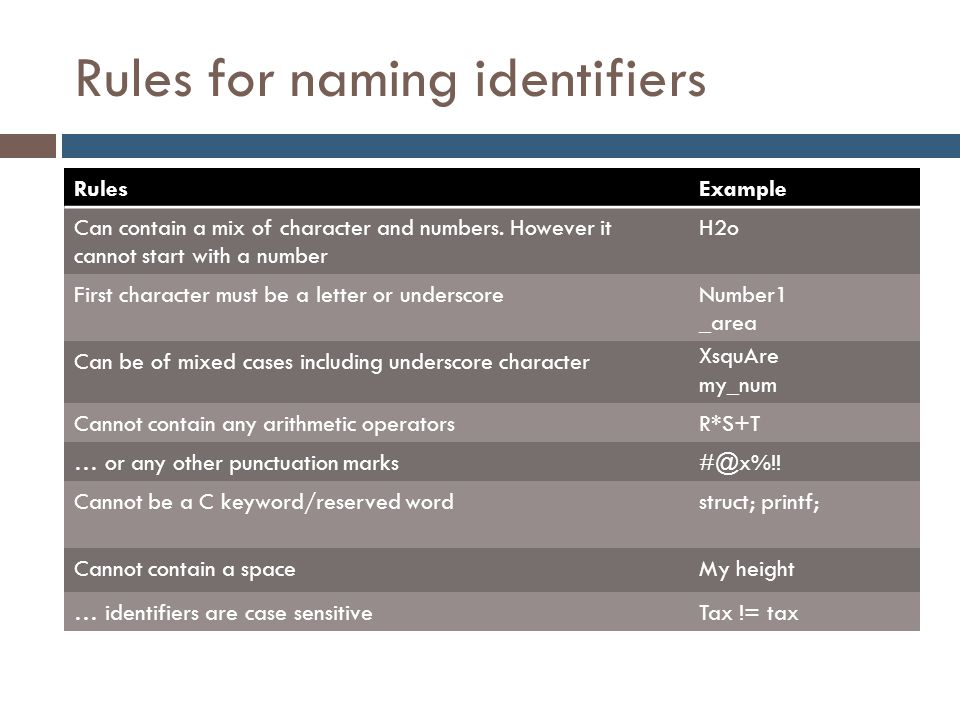 Rules for naming identifiers