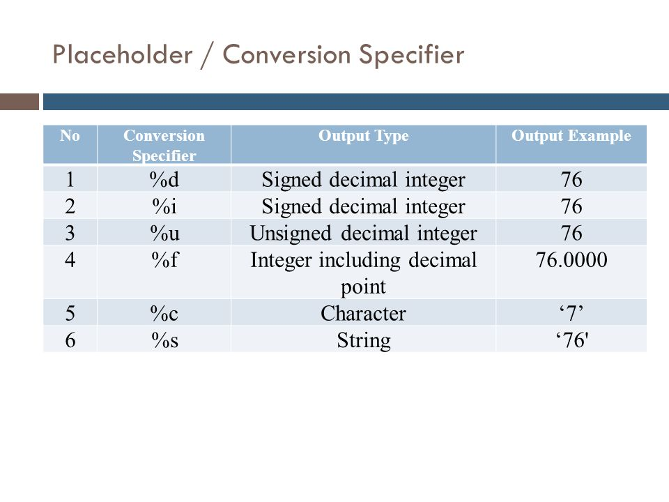 Placeholder / Conversion Specifier
