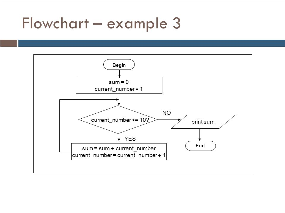Flowchart – example 3 sum = 0 current_number = 1 NO