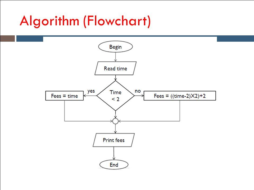 Algorithm (Flowchart)