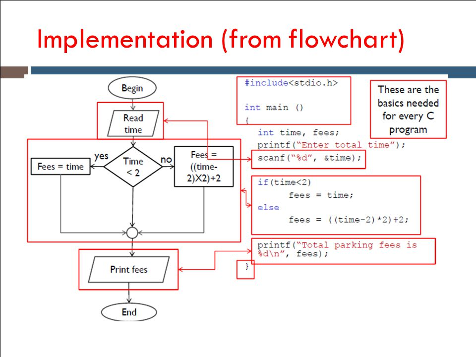 Implementation (from flowchart)