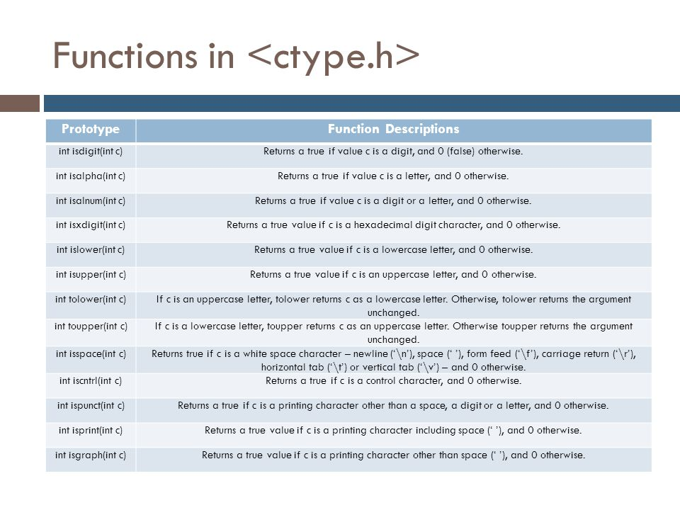 Functions in <ctype.h>