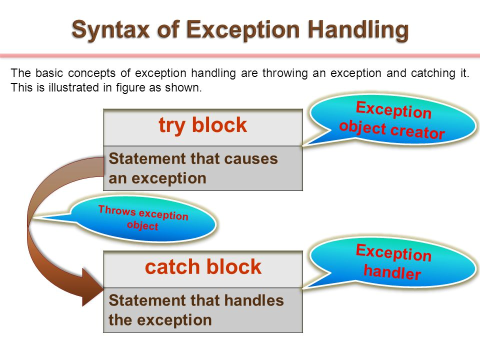 Syntax of Exception Handling