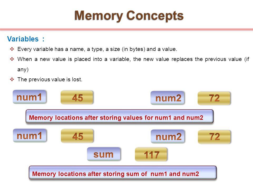 Memory Concepts num1 45 num2 72 num1 45 num2 72 sum 117 Variables :