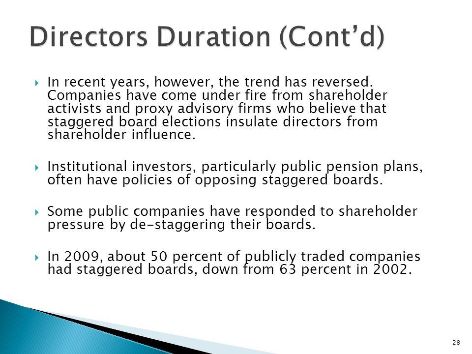 Directors Duration (Cont'd)