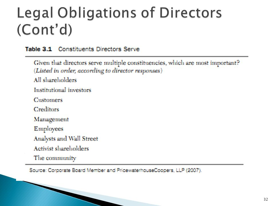 Legal Obligations of Directors (Cont'd)