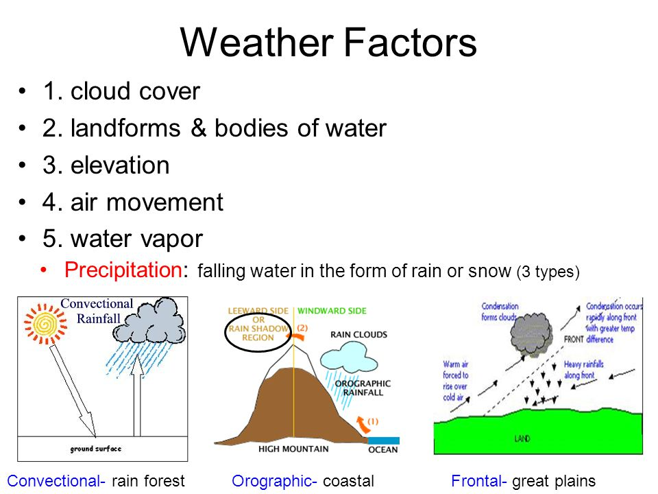 Weather Factors 1. cloud cover 2. landforms & bodies of water