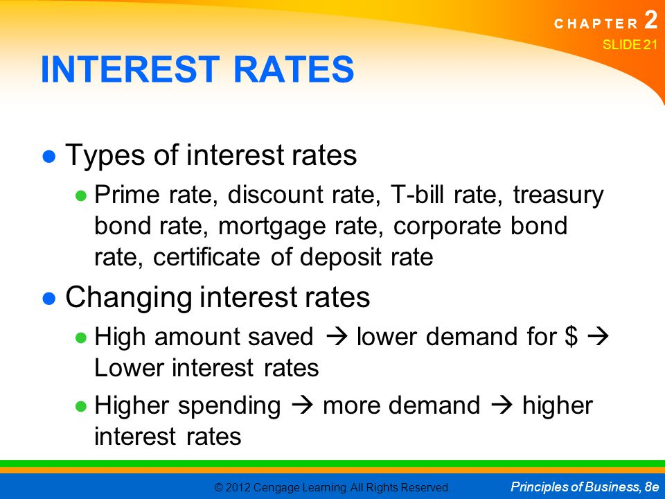 INTEREST RATES Types of interest rates Changing interest rates