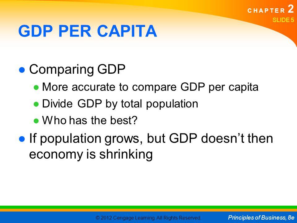 GDP PER CAPITA Comparing GDP