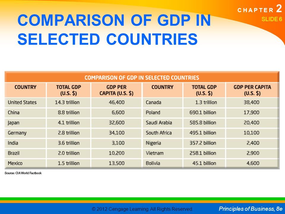 COMPARISON OF GDP IN SELECTED COUNTRIES