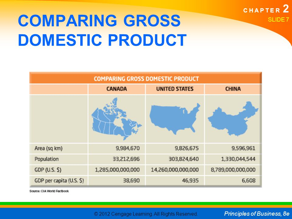 COMPARING GROSS DOMESTIC PRODUCT