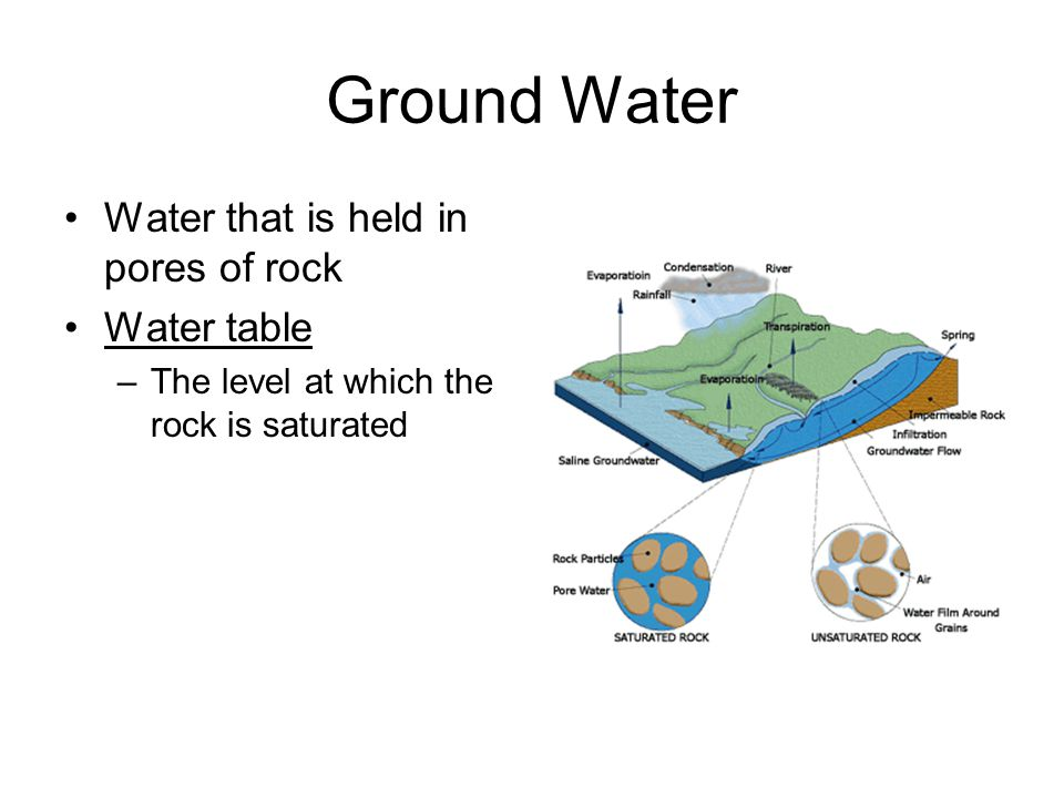 Ground Water Water that is held in pores of rock Water table