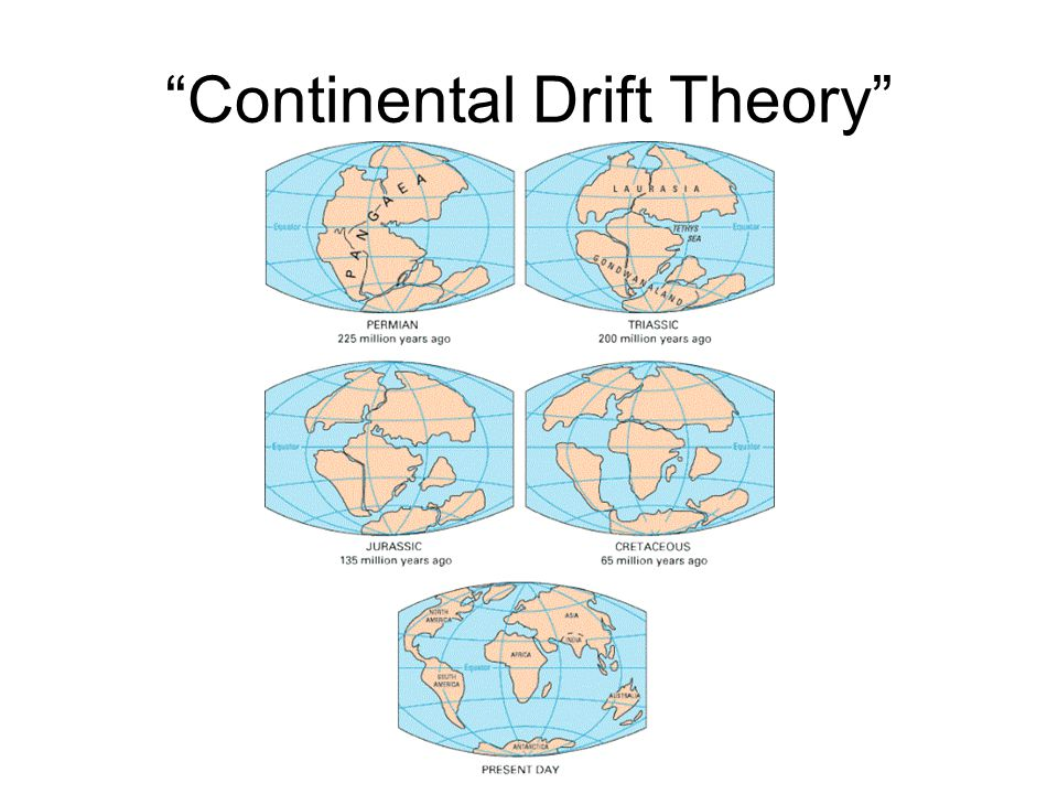 Continental Drift Theory