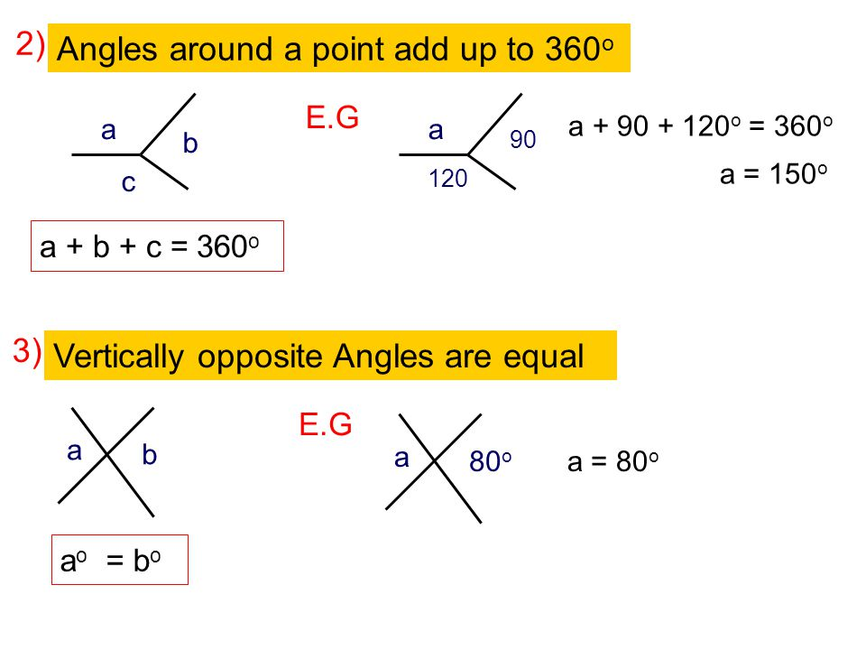 Angles around a point add up to 360o