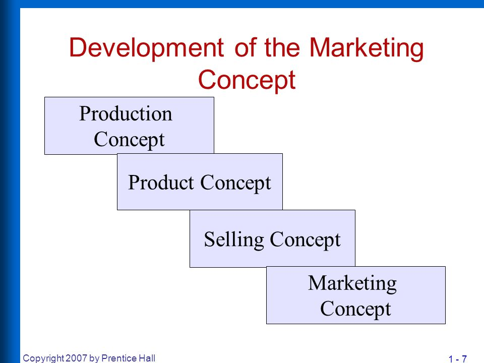 Development of the Marketing Concept