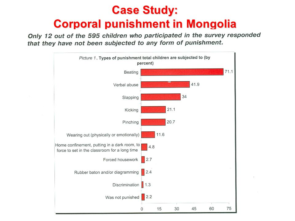 Case Study: Corporal punishment in Mongolia