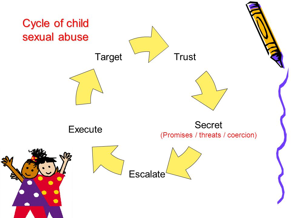 Cycle of child sexual abuse